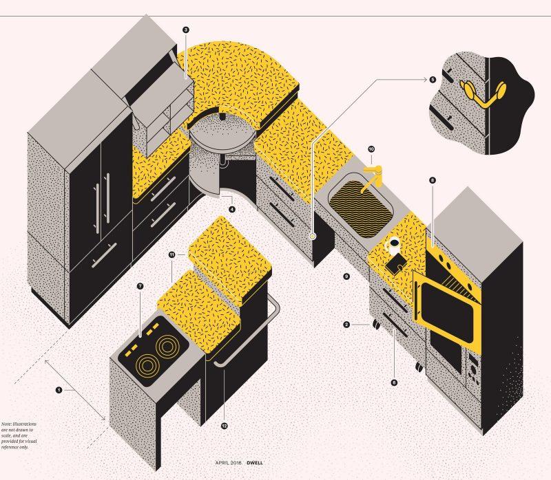 universal design - kitchen idea